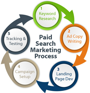 Paid search marketing is an effective online marketing strategy used to drive leads and brand exposure.