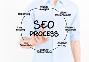 Search engine optimization services and strategies to generate more traffic and leads
